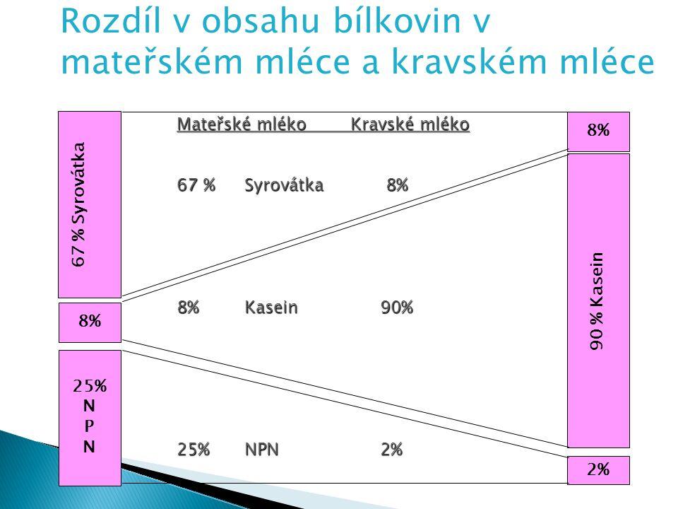 67 % Syrovátka 25% N P N 90 % Kasein 8%8% 2% 8%8% Mateřské mléko Kravské mléko 67 %Syrovátka 8% 8%Kasein90% 25%NPN 2% Rozdíl v obsahu bílkovin v mateřském mléce a kravském mléce