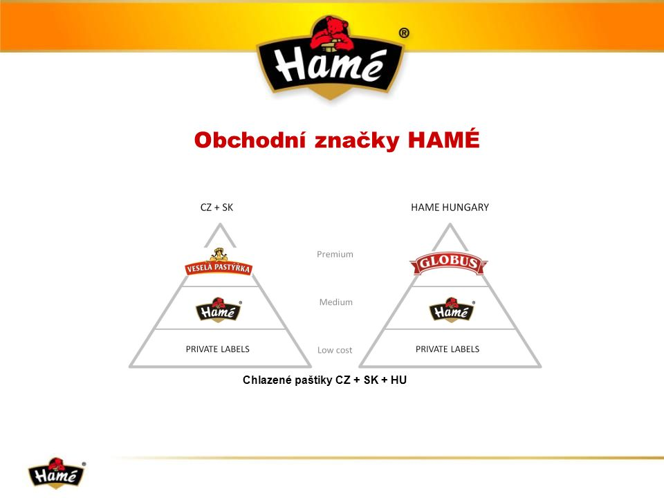 Chlazené paštiky CZ + SK + HU Obchodní značky HAMÉ