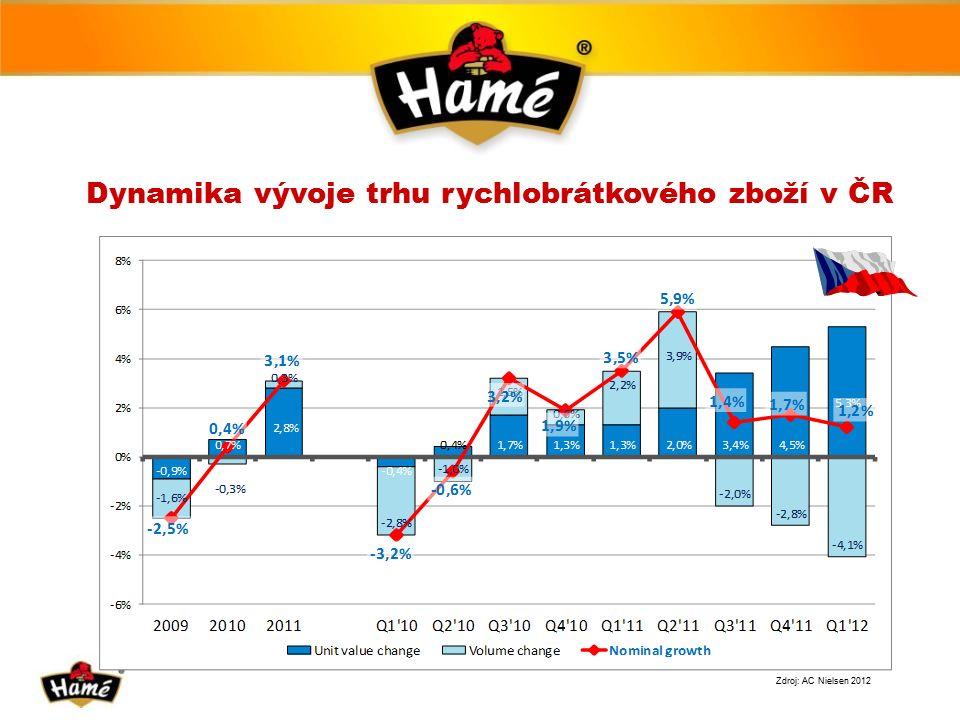 Dynamika vývoje trhu rychlobrátkového zboží v ČR Zdroj: AC Nielsen 2012