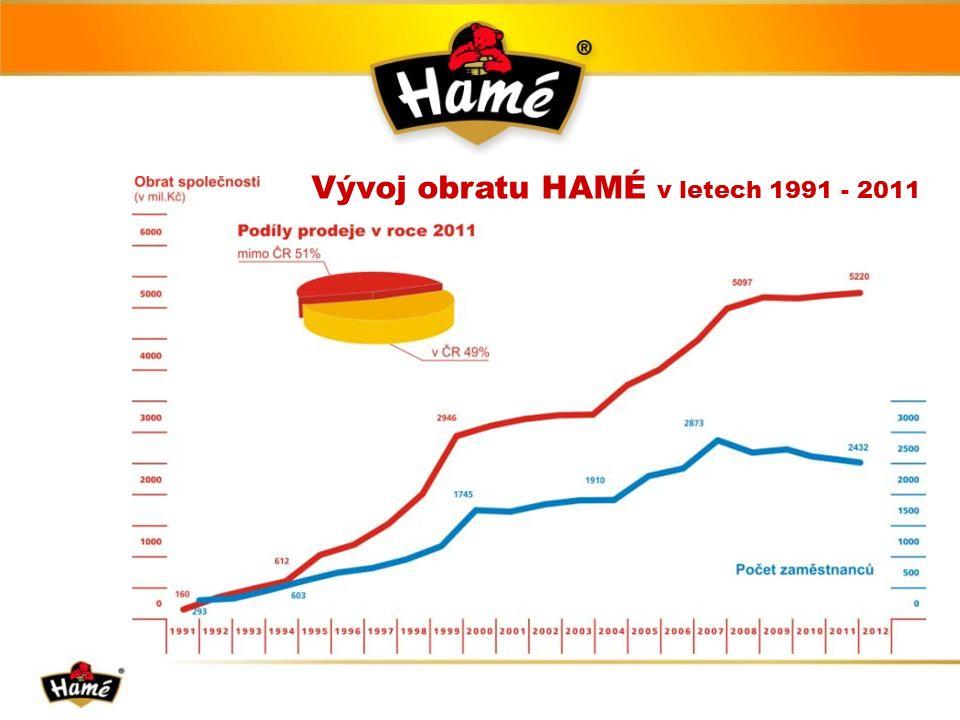 Vývoj obratu HAMÉ v letech 1991 - 2011