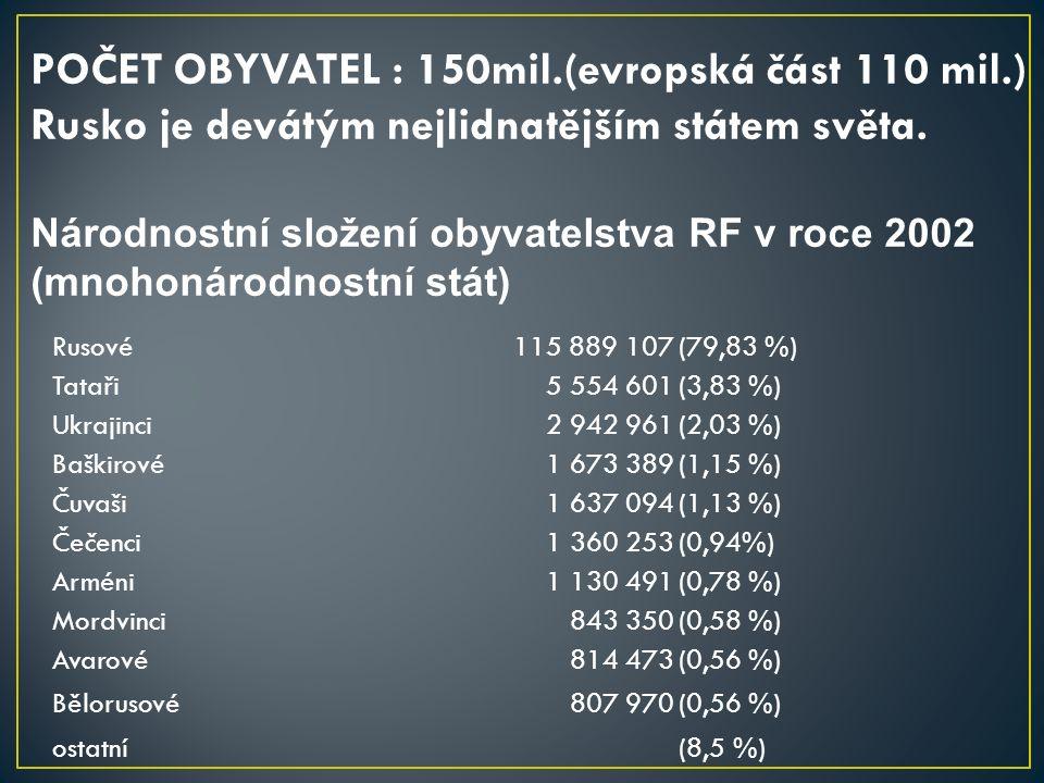 Rusové115 889 107(79,83 %) Tataři5 554 601(3,83 %) Ukrajinci2 942 961(2,03 %) Baškirové1 673 389(1,15 %) Čuvaši1 637 094(1,13 %) Čečenci1 360 253(0,94%) Arméni1 130 491(0,78 %) Mordvinci843 350(0,58 %) Avarové814 473(0,56 %) Bělorusové807 970(0,56 %) ostatní(8,5 %) POČET OBYVATEL : 150mil.(evropská část 110 mil.) Rusko je devátým nejlidnatějším státem světa.