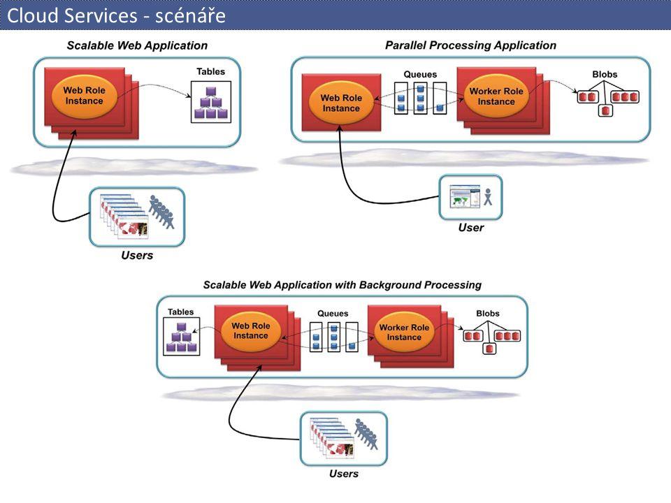 Cloud Services - scénáře