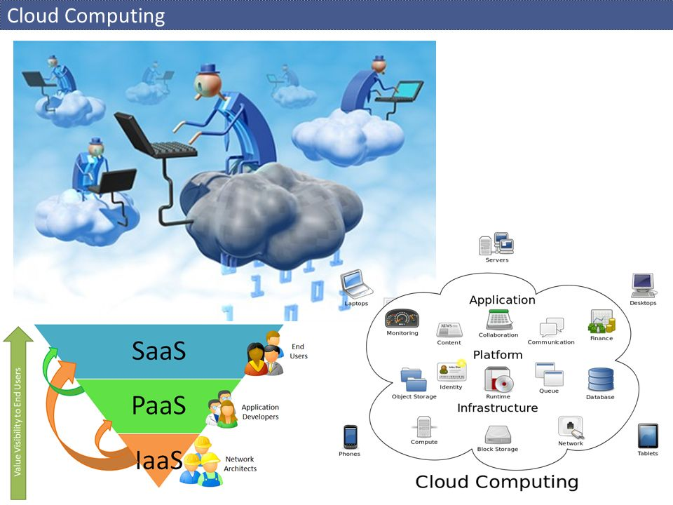 Cloud Computing Components - exekuční modely Execution Models Virtual MachinesWeb SitesCloud Services Mobile servicesContainersHi-Perf Computing Storage & Data SQL DatabaseKey-Value TablesColumn Store BlobsDocumentDBCaching Data Processing Map/ReduceHadoop ZooReporting Networking Virtual NetworkConnectTraffic Manager Messaging Service BusQueuesTopics / Relays (Multi-)Media Media ServicesStreamingContentDelivery Other Services GIS / MapsSearching / IndexingMarketplace GamingMachine LearningLanguage / Translate Languages / SDK C++.Net Java PHP Python Node.js...