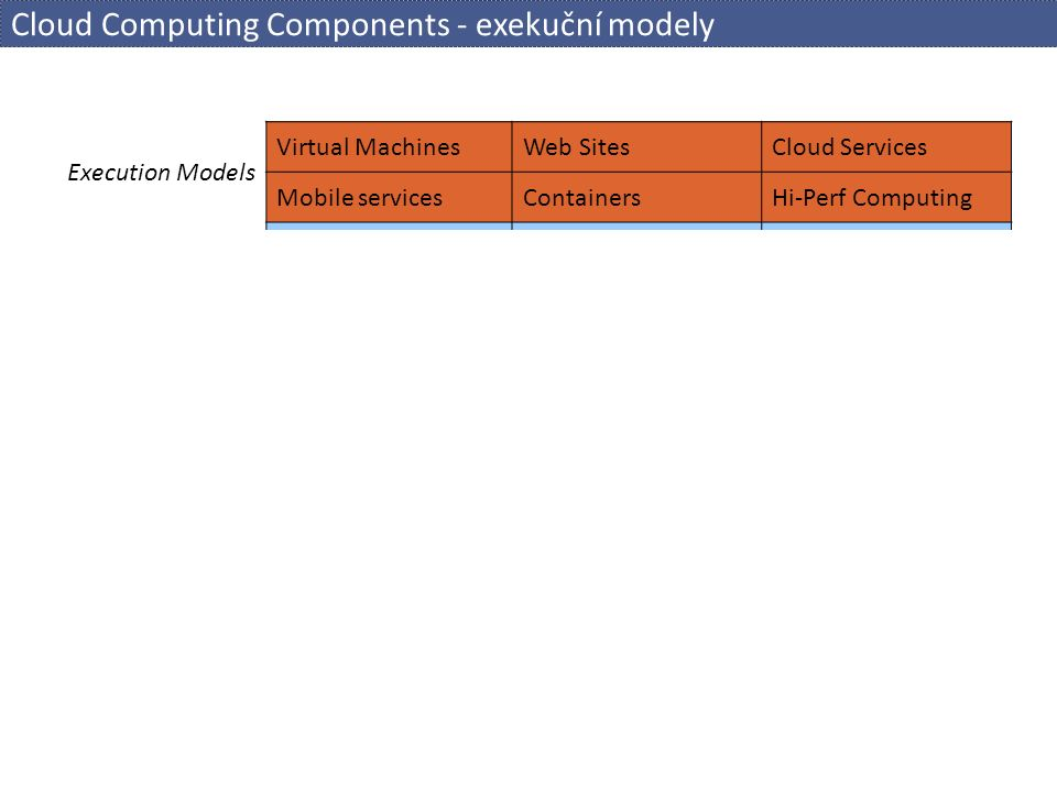 Cloud Computing Components - správa a zpracování dat Execution Models Virtual MachinesWeb SitesCloud Services Mobile servicesContainersHi-Perf Computing Storage & Data SQL DatabaseKey-Value TablesColumn Store BlobsDocumentDBCaching Data Processing Map/ReduceHadoop ZooReporting Networking Virtual NetworkConnectTraffic Manager Messaging Service BusQueuesTopics / Relays (Multi-)Media Media ServicesStreamingContentDelivery Other Services GIS / MapsSearching / IndexingMarketplace GamingMachine LearningLanguage / Translate Languages / SDK C++.Net Java PHP Python Node.js...