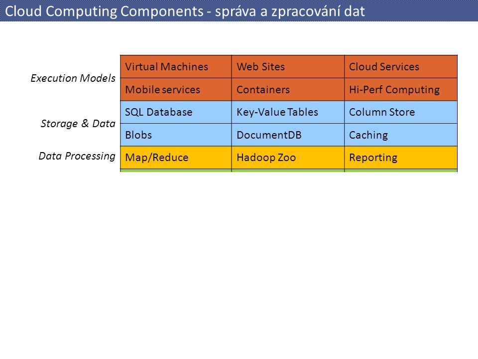 SQL-on-Hadoop Frameworks  Apache Hive  tradičně součást instalace Hadoop, Hive-QL, nízká výkonnost  Cloudera Impala  SQL dotazy nad Hadoop daty, vlastní engine, pro rychlé dotazy vlastní formát  Presto (Facebook)  interaktivní SQL dotazy, specializované operátory, vlastní formát dat  Apache Shark  port of Hive to run on Spark  Spark - multistage, in-mem/distributed mem, cca 10x rychlejší než MR  Apache Drill  EMC/Pivotal HAWQ  BigSQL by IBM  Apache Pheonix (for HBase) .........