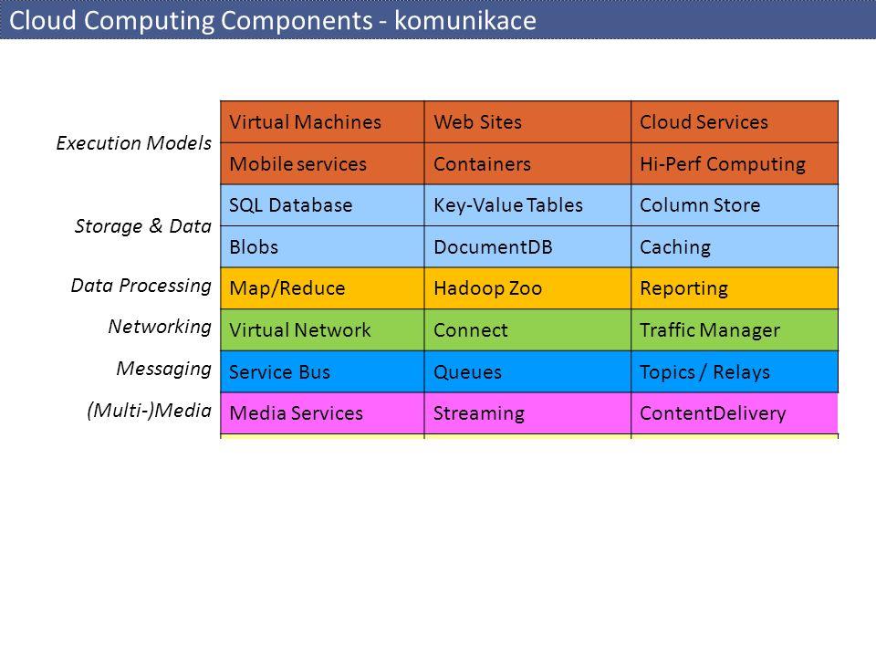 HDFS  Architektura HDFS  NameNode  master - správa metadat  seznam souborů a adresářů, jejich mapování na bloky, umístění bloků  DataNode  slave - úložiště bloků, operace zápisu a čtení, neví nic o souborech  NameNode může nařídit blok zreplikovat či smazat  operace se souborovým systémem  zápis: NameNode založí soubor a rozhodne, jaký DataNode použít  čtení: NameNode zjistí umístění bloků souboru, klient komunikuje přímo s DataNode  replikace  atribut souboru - počet požadovaných replik  na jednom uzlu vždy jedna replika bloku  odolnost proti výpadku disku / uzlu  zápis: odložená replikace  HCFS - HDFS rozhraní  možné jiné implementace FS  Azure Blob Storage, CassandraFS, CephFS, CleverSafe Object Store, GlusterFS, GridGain, Lustre, MapR FS, Quantcast FS, Symtantec Veritas Cluster FS,...