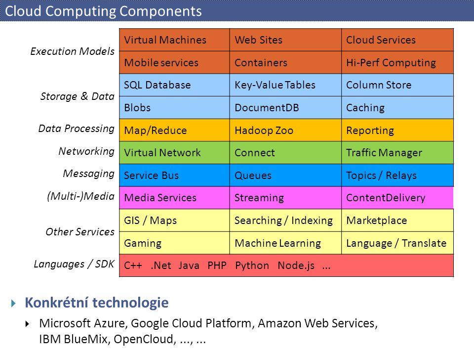 Data Management  SQL  různé implementace, knihovny - JDBC, ADO.NET,...