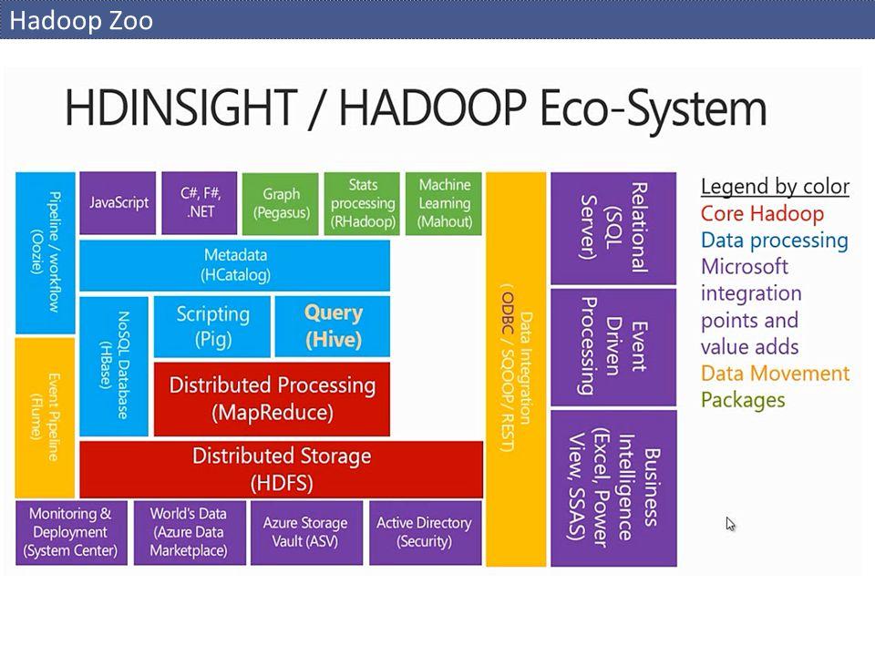 Hadoop Zoo
