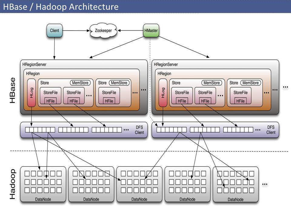 HBase / Hadoop Architecture