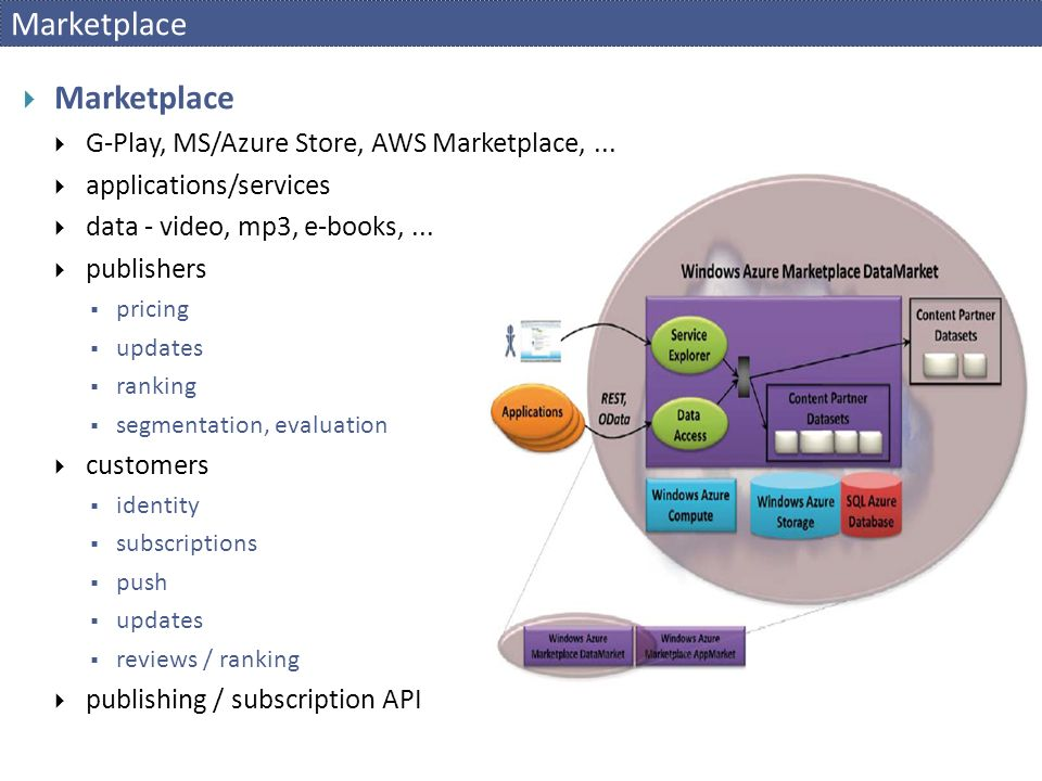 Marketplace  Marketplace  G-Play, MS/Azure Store, AWS Marketplace,...  applications/services  data - video, mp3, e-books,...  publishers  pricin