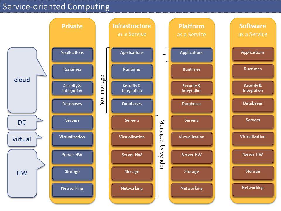 Amazon Web Services / Elastic Cloud