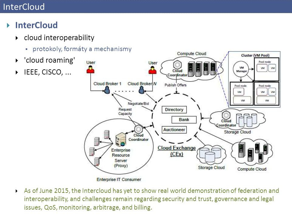  InterCloud  cloud interoperability  protokoly, formáty a mechanismy  'cloud roaming'  IEEE, CISCO,...  As of June 2015, the Intercloud has yet