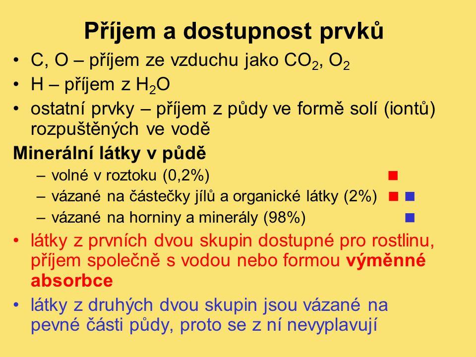 C, O – příjem ze vzduchu jako CO 2, O 2 H – příjem z H 2 O ostatní prvky – příjem z půdy ve formě solí (iontů) rozpuštěných ve vodě Minerální látky v půdě –volné v roztoku (0,2%)  –vázané na částečky jílů a organické látky (2%)  –vázané na horniny a minerály (98%)  látky z prvních dvou skupin dostupné pro rostlinu, příjem společně s vodou nebo formou výměnné absorbce látky z druhých dvou skupin jsou vázané na pevné části půdy, proto se z ní nevyplavují Příjem a dostupnost prvků