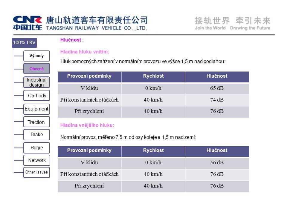Hlučnost : Hladina hluku vnitřní: Hluk pomocných zařízení v normálním provozu ve výšce 1,5 m nad podlahou: Hladina vnějšího hluku: Provozní podmínkyRychlostHlučnost V klidu0 km/h56 dB Při konstantních otáčkách40 km/h76 dB Při zrychlení40 km/h76 dB Provozní podmínkyRychlostHlučnost V klidu0 km/h65 dB Při konstantních otáčkách40 km/h74 dB Při zrychlení40 km/h76 dB Equipment Carbody 100% LRV Výhody Obecně Industrial design Traction Brake Bogie Network Other issues Hladina vnějšího hluku: Normální provoz, měřeno 7,5 m od osy koleje a 1,5 m nad zemí: