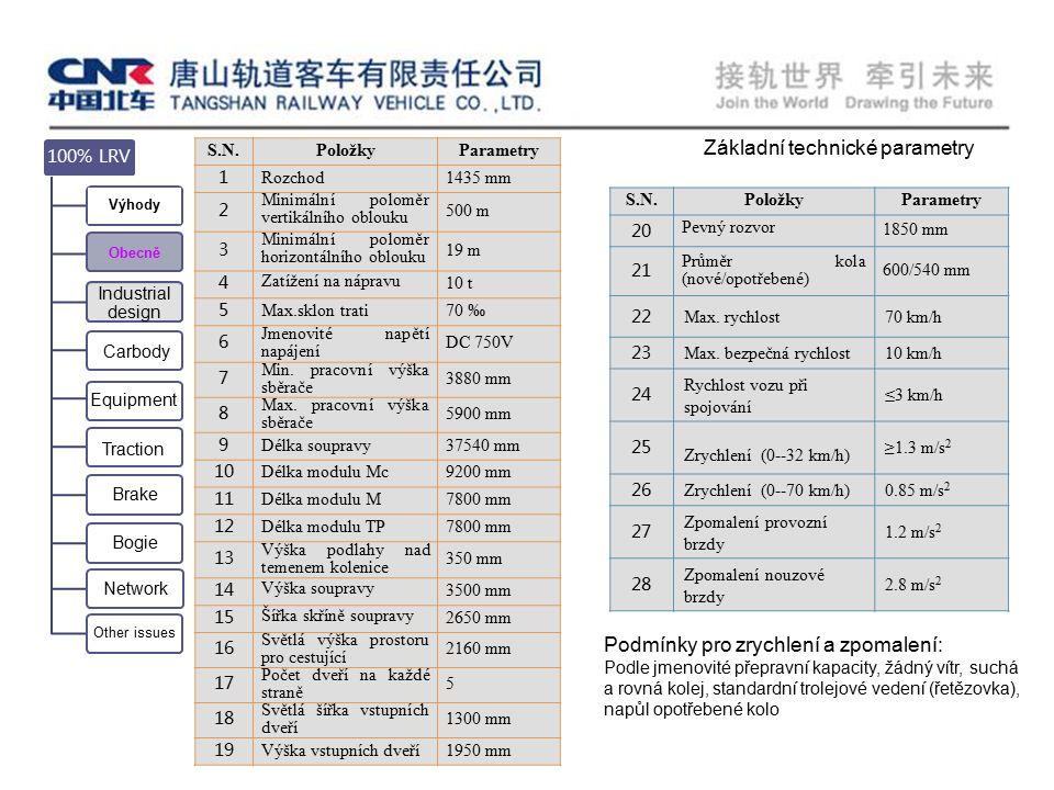 Podmínky pro zrychlení a zpomalení: Podle jmenovité přepravní kapacity, žádný vítr, suchá a rovná kolej, standardní trolejové vedení (řetězovka), napůl opotřebené kolo Základní technické parametry Equipment Carbody 100% LRV Výhody Obecně Industrial design Traction Brake Bogie Network Other issues S.N.PoložkyParametry 1 Rozchod1435 mm 2 Minimální poloměr vertikálního oblouku 500 m 3 Minimální poloměr horizontálního oblouku 19 m 4 Zatížení na nápravu 10 t 5 Max.sklon trati70 ‰ 6 Jmenovité napětí napájení DC 750V 7 Min.