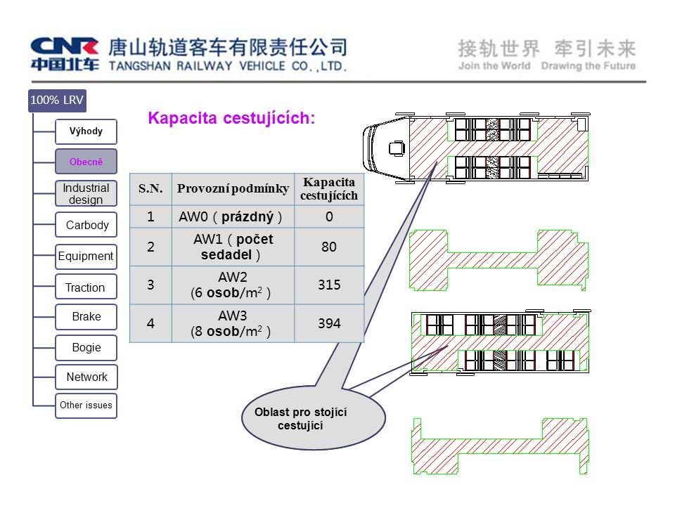 Kapacita cestujících: Oblast pro stojící cestující Equipment Carbody 100% LRV Výhody Obecně Industrial design Traction Brake Bogie Network Other issues Provozní podmínky S.N.Provozní podmínky Kapacita cestujících 1AW0( prázdný )0 2 AW1( počet sedadel ) 80 3 AW2 ( 6 osob /m 2 ) 315 4 AW3 ( 8 osob /m 2 ) 394
