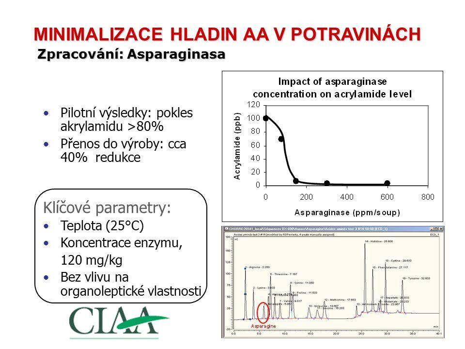 Pilotní výsledky: pokles akrylamidu >80% Přenos do výroby: cca 40% redukce Klíčové parametry: Teplota (25°C) Koncentrace enzymu, 120 mg/kg Bez vlivu n