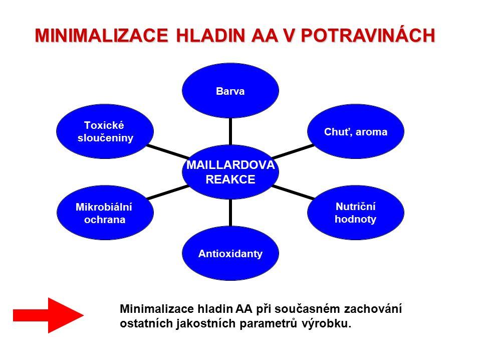 MINIMALIZACE HLADIN AA V POTRAVINÁCH MINIMALIZACE HLADIN AA V POTRAVINÁCH MAILLARDOVA REAKCE BarvaChuť, aroma Nutriční hodnoty Antioxidanty Mikrobiáln