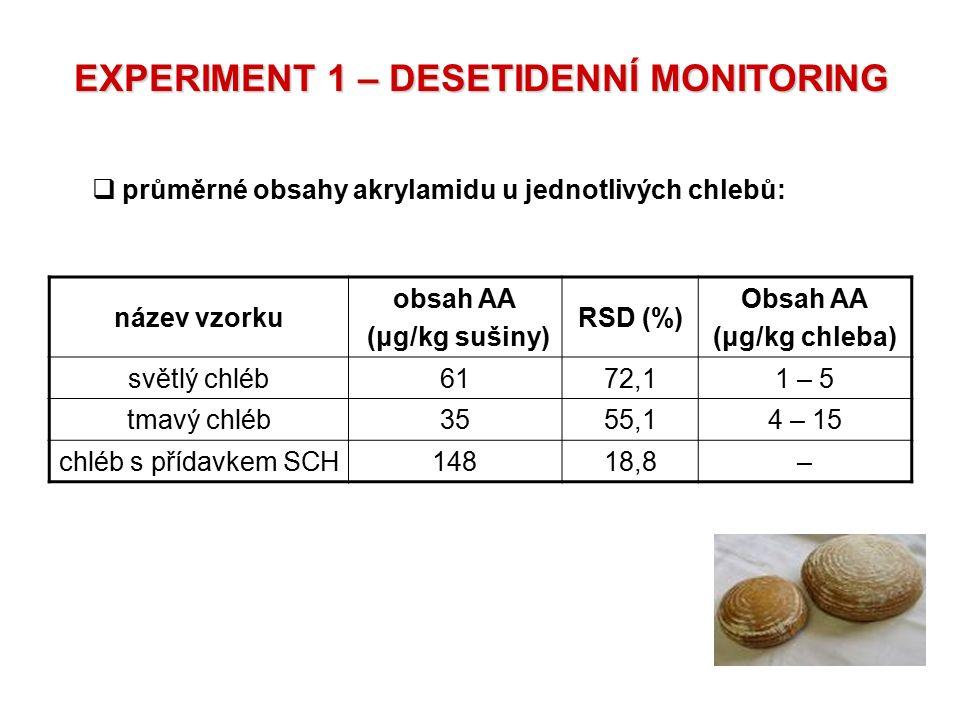 název vzorku obsah AA (μg/kg sušiny) RSD (%) Obsah AA (μg/kg chleba) světlý chléb6172,11 – 5 tmavý chléb3555,14 – 15 chléb s přídavkem SCH14818,8–  p