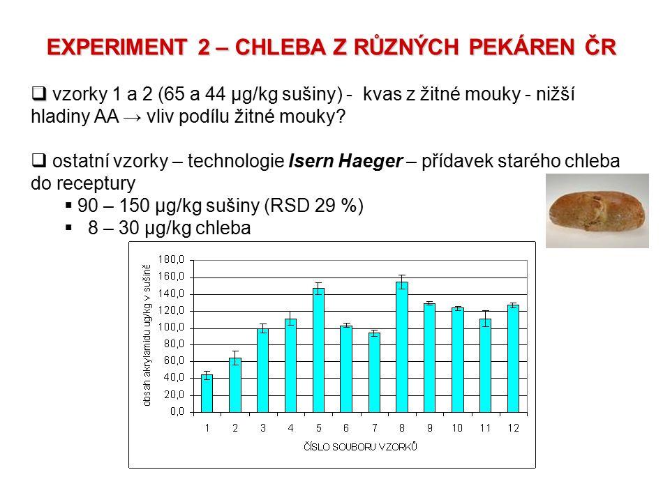 EXPERIMENT 2 – CHLEBA Z RŮZNÝCH PEKÁREN ČR   vzorky 1 a 2 (65 a 44 μg/kg sušiny) - kvas z žitné mouky - nižší hladiny AA → vliv podílu žitné mouky?