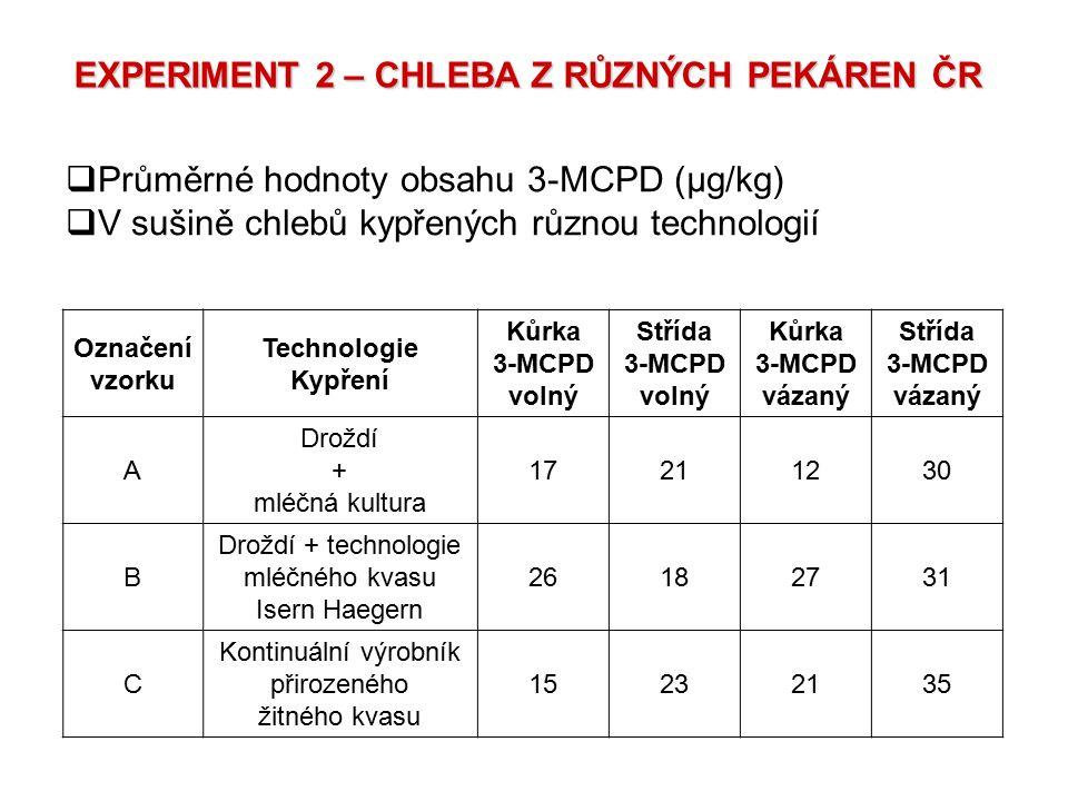 Označení vzorku Technologie Kypření Kůrka 3-MCPD volný Střída 3-MCPD volný Kůrka 3-MCPD vázaný Střída 3-MCPD vázaný A Droždí + mléčná kultura 17211230
