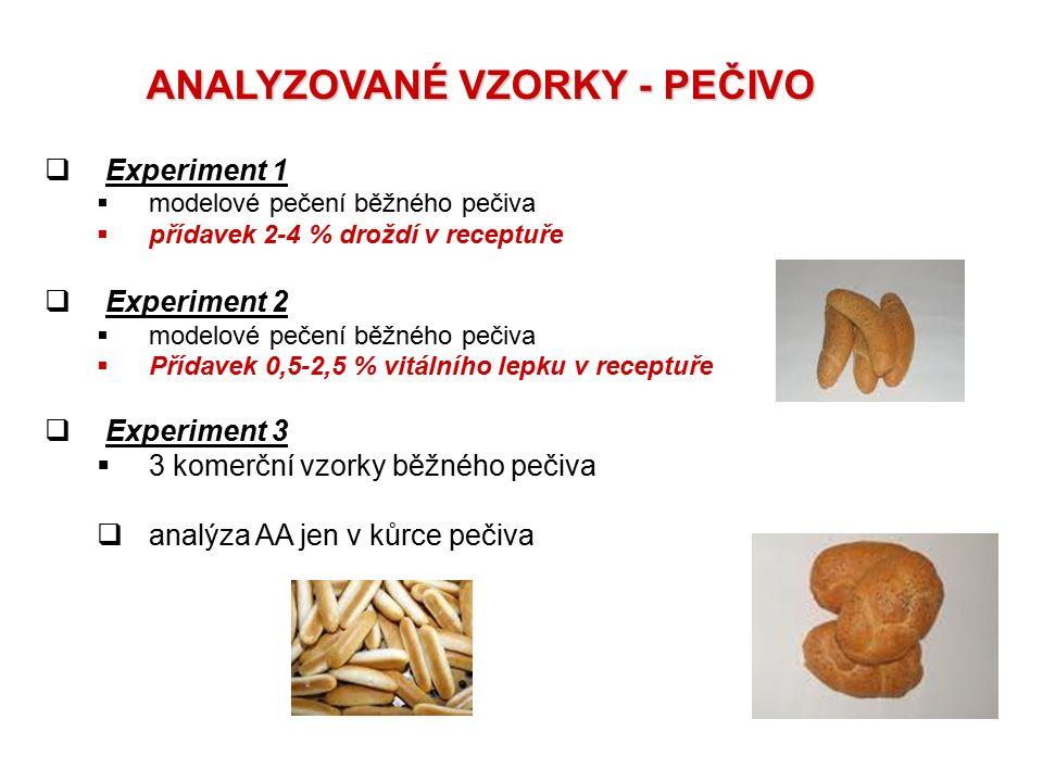 ANALYZOVANÉ VZORKY - PEČIVO  Experiment 1  modelové pečení běžného pečiva  přídavek 2-4 % droždí v receptuře  Experiment 2  modelové pečení běžné