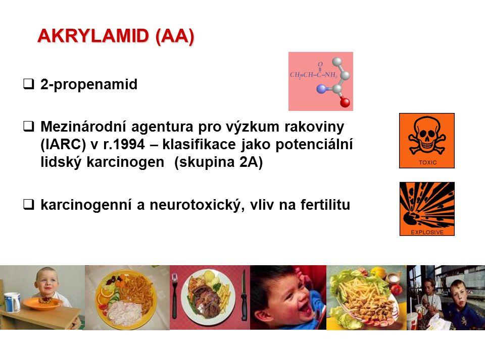 EXPERIMENT 2 – CHLEBA Z RŮZNÝCH PEKÁREN ČR   vzorky 1 a 2 (65 a 44 μg/kg sušiny) - kvas z žitné mouky - nižší hladiny AA → vliv podílu žitné mouky.