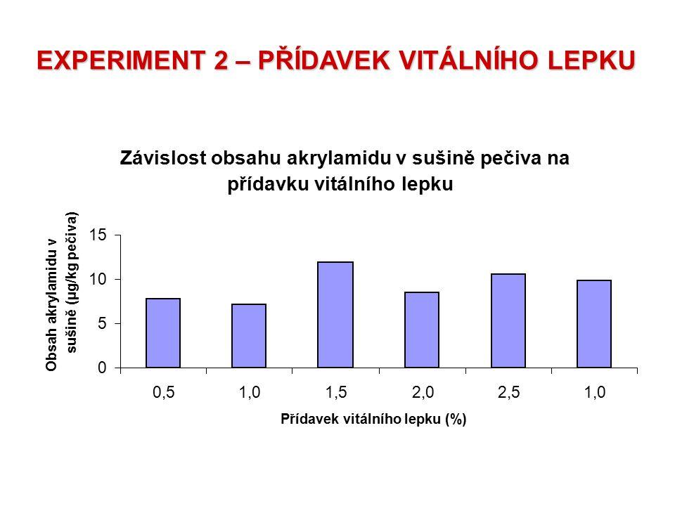 EXPERIMENT 2 – PŘÍDAVEK VITÁLNÍHO LEPKU Závislost obsahu akrylamidu v sušině pečiva na přídavku vitálního lepku 0 5 10 15 0,51,01,52,02,51,0 Přídavek