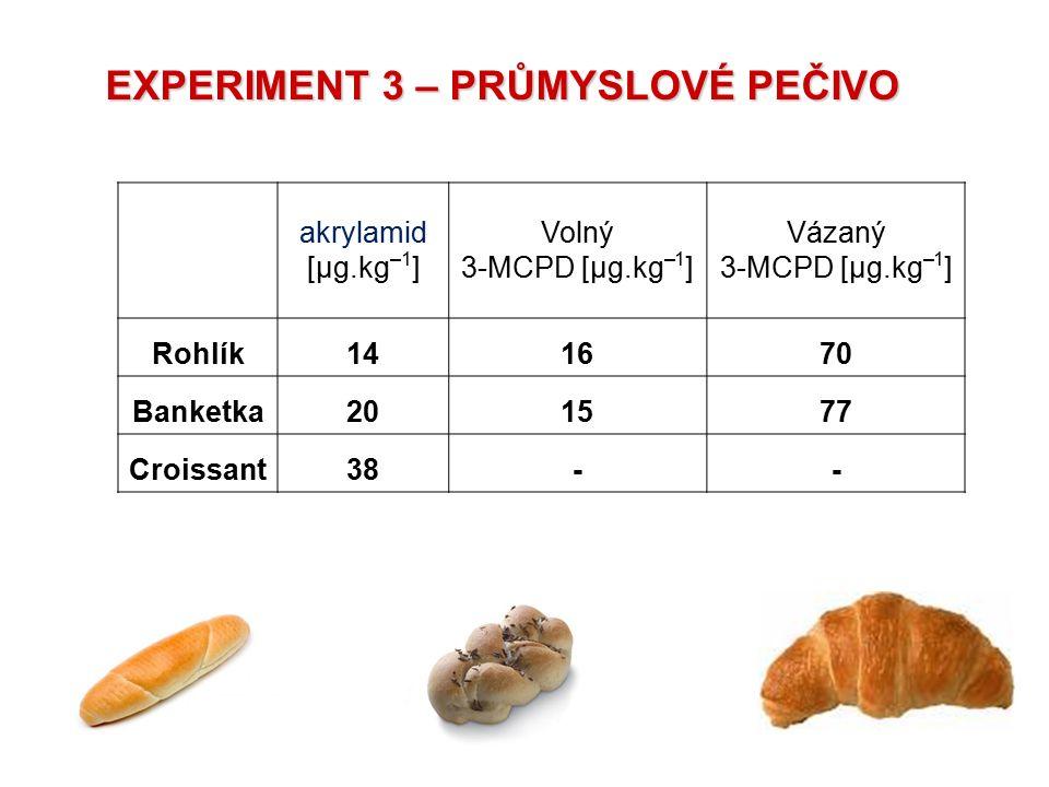 akrylamid [µg.kg –1 ] Volný 3-MCPD [µg.kg –1 ] Vázaný 3-MCPD [µg.kg –1 ] Rohlík141670 Banketka201577 Croissant38-- EXPERIMENT 3 – PRŮMYSLOVÉ PEČIVO