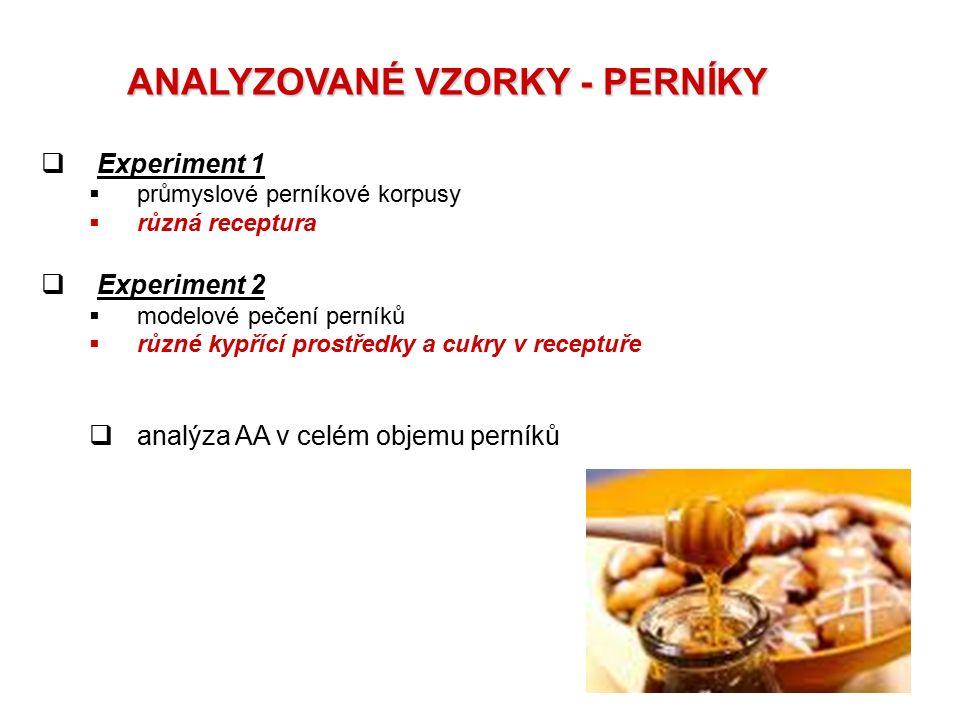 ANALYZOVANÉ VZORKY - PERNÍKY  Experiment 1  průmyslové perníkové korpusy  různá receptura  Experiment 2  modelové pečení perníků  různé kypřící