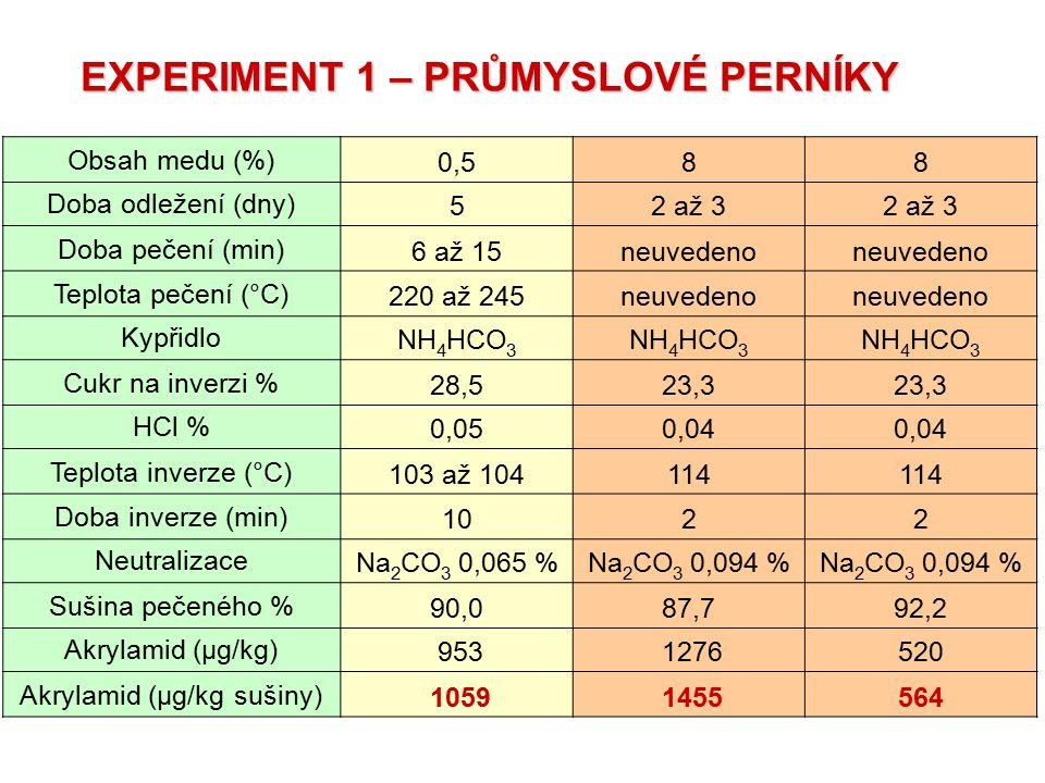 Obsah medu (%)0,588 Doba odležení (dny)52 až 3 Doba pečení (min)6 až 15neuvedeno Teplota pečení (°C)220 až 245neuvedeno KypřidloNH 4 HCO 3 Cukr na inv