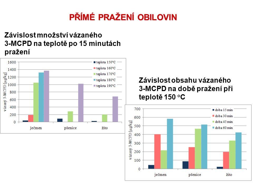 PŘÍMÉ PRAŽENÍ OBILOVIN Závislost množství vázaného 3-MCPD na teplotě po 15 minutách pražení Závislost obsahu vázaného 3-MCPD na době pražení při teplo