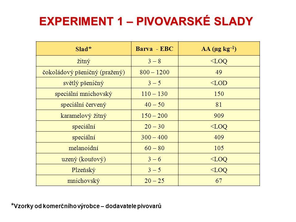 EXPERIMENT 1 – PIVOVARSKÉ SLADY Slad * Barva - EBCAA (µg kg –1 ) žitný3 – 8<LOQ čokoládový pšeničný (pražený)800 – 120049 světlý pšeničný3 – 5<LOD spe