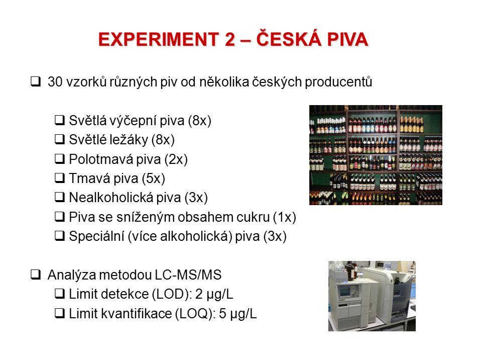 EXPERIMENT 2 – ČESKÁ PIVA  30 vzorků různých piv od několika českých producentů  Světlá výčepní piva (8x)  Světlé ležáky (8x)  Polotmavá piva (2x)