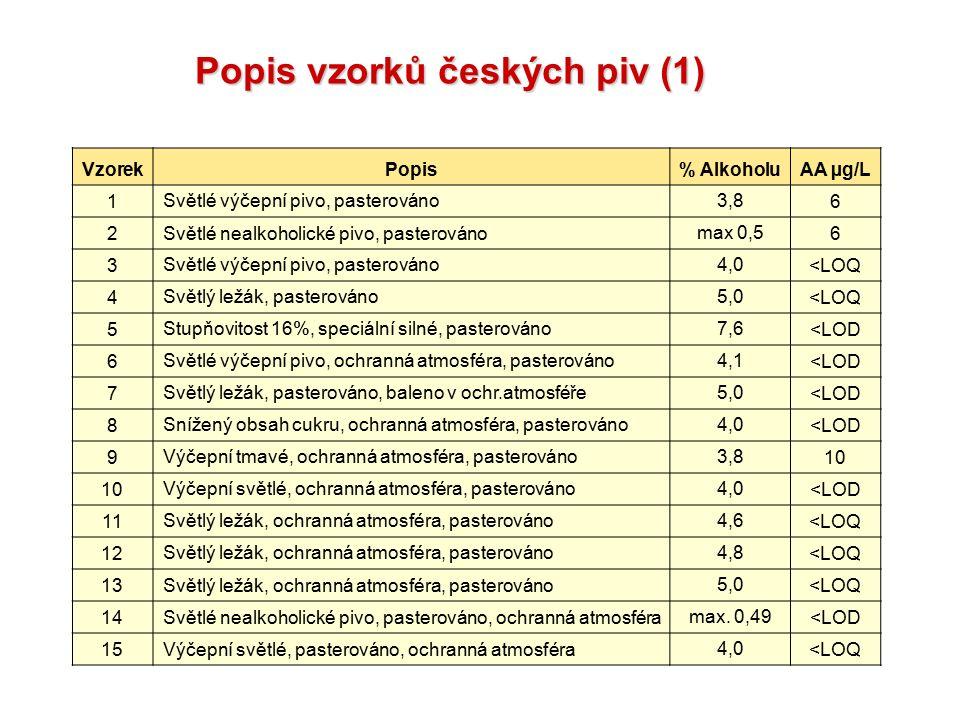 Popis vzorků českých piv (1) VzorekPopis% AlkoholuAA µg/L 1 Světlé výčepní pivo, pasterováno3,8 6 2Světlé nealkoholické pivo, pasterováno max 0,5 6 3
