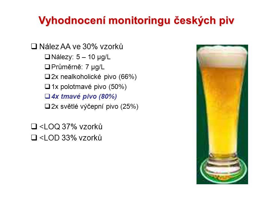 Vyhodnocení monitoringu českých piv  Nález AA ve 30% vzorků  Nálezy: 5 – 10 µg/L  Průměrně: 7 µg/L  2x nealkoholické pivo (66%)  1x polotmavé piv