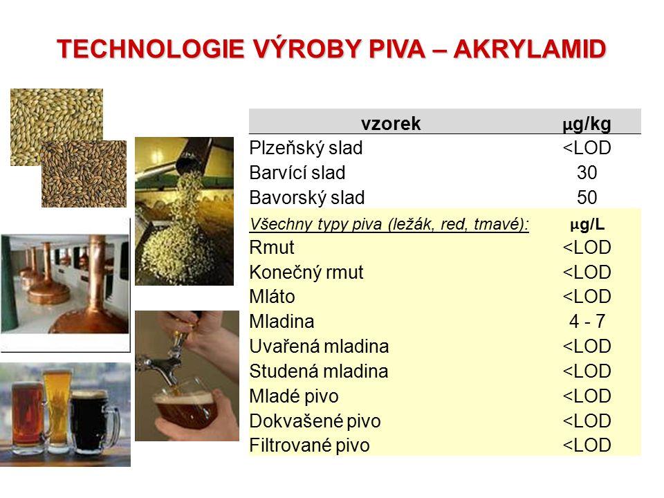 TECHNOLOGIE VÝROBY PIVA – AKRYLAMID vzorek µ g/kg Plzeňský slad<LOD Barvící slad30 Bavorský slad50 Všechny typy piva (ležák, red, tmavé): µ g/L Rmut<L