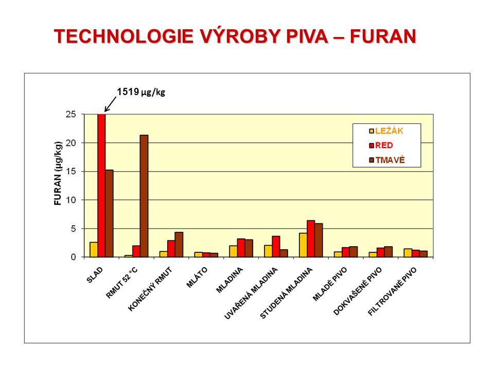1519 µg/kg TECHNOLOGIE VÝROBY PIVA – FURAN
