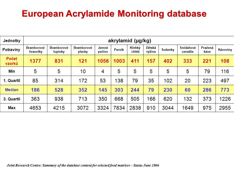 Vyhodnocení monitoringu českých piv  Nález AA ve 30% vzorků  Nálezy: 5 – 10 µg/L  Průměrně: 7 µg/L  2x nealkoholické pivo (66%)  1x polotmavé pivo (50%)  4x tmavé pivo (80%)  2x světlé výčepní pivo (25%)  <LOQ 37% vzorků  <LOD 33% vzorků