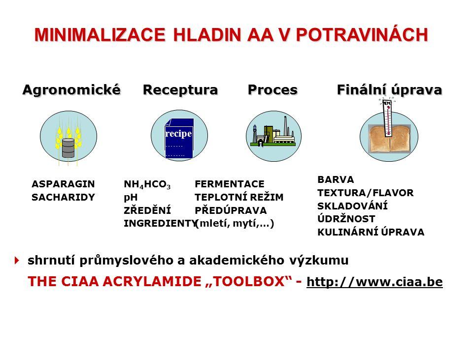  sledování vlivu technologických faktorů na obsah AA a 3-MCPD v běžném pšeničném pečivu:  přídavek droždí  přídavek vitálního lepku  testování komerčních výrobků  sledování vlivu technologických faktorů na obsah AA v chemicky kypřených výrobcích - pernících:  testování průmyslových výrobků  testování modelově upečených perníků  Sledování hladin akrylamidu v pivovarských sladech a českých pivech NÁRODNÍ PROGRAM VÝZKUMU II.