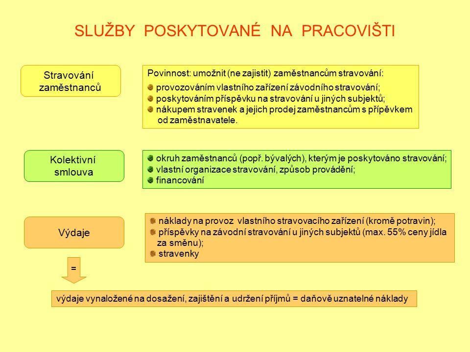 SLUŽBY POSKYTOVANÉ NA PRACOVIŠTI Stravování zaměstnanců Povinnost: umožnit (ne zajistit) zaměstnancům stravování: provozováním vlastního zařízení závo
