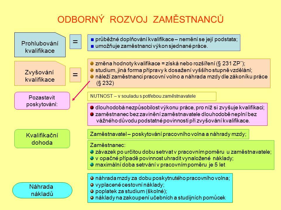 ODBORNÝ ROZVOJ ZAMĚSTNANCŮ Zvyšování kvalifikace = Prohlubování kvalifikace = průběžné doplňování kvalifikace – nemění se její podstata; umožňuje zamě