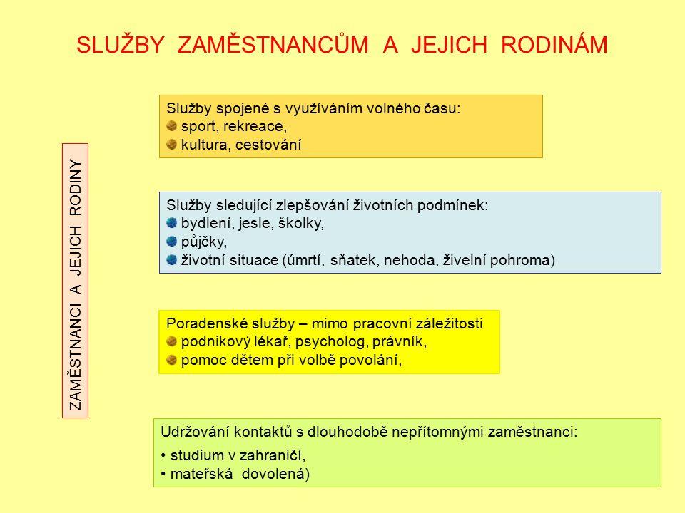 SLUŽBY ZAMĚSTNANCŮM A JEJICH RODINÁM Služby spojené s využíváním volného času: sport, rekreace, kultura, cestování Služby sledující zlepšování životní