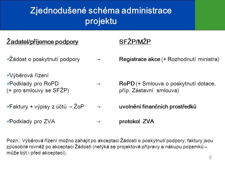 Zjednodušené schéma administrace projektu Žadatel/příjemce podporySFŽP/MŽP Žádost o poskytnutí podpory →Registrace akce (+ Rozhodnutí ministra) Výběrová řízení Podklady pro RoPD →RoPD (+ Smlouva o poskytnutí dotace, (+ pro smlouvy se SFŽP)příp.