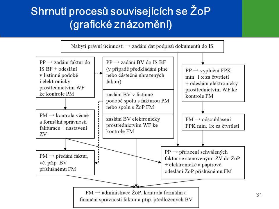 Shrnutí procesů souvisejících se ŽoP (grafické znázornění) 31