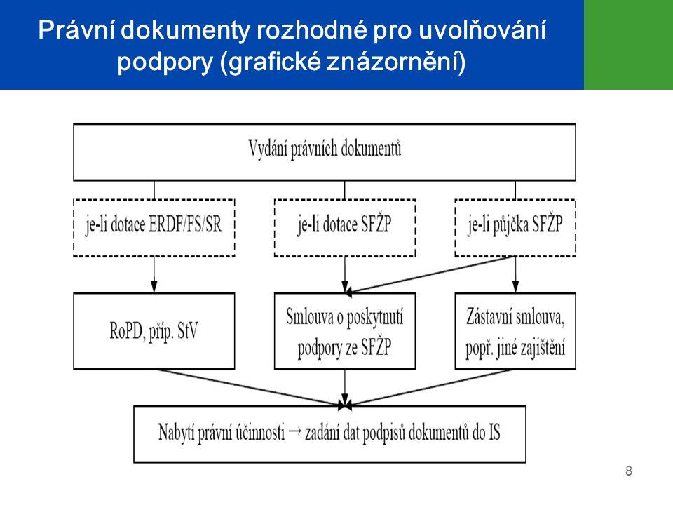 Právní dokumenty rozhodné pro uvolňování podpory (grafické znázornění) 8
