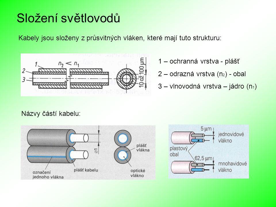 Složení světlovodů Kabely jsou složeny z průsvitných vláken, které mají tuto strukturu: 1 – ochranná vrstva - plášť 2 – odrazná vrstva (n 2 ) - obal 3