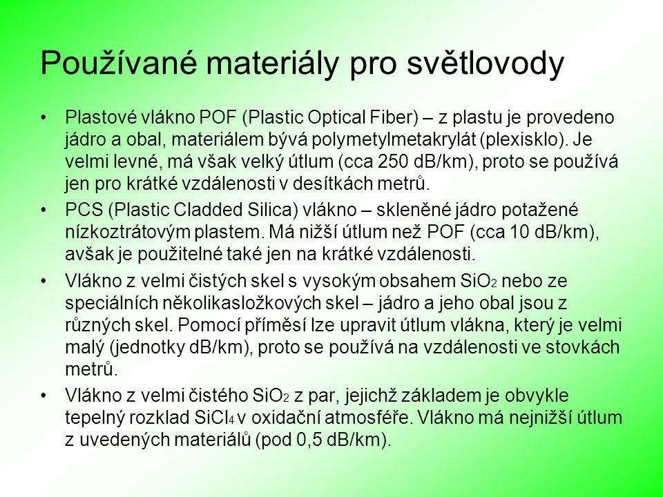 Používané materiály pro světlovody Plastové vlákno POF (Plastic Optical Fiber) – z plastu je provedeno jádro a obal, materiálem bývá polymetylmetakryl