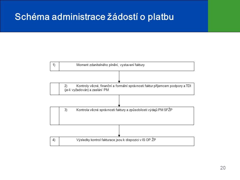 20 Schéma administrace žádostí o platbu 1) Moment zdanitelného plnění, vystavení faktury 2) Kontroly věcné, finanční a formální správnosti faktur příjemcem podpory a TDI (je-li vyžadován) a zaslání PM 3) Kontrola věcné správnosti faktury a způsobilosti výdajů PM SFŽP 4) Výsledky kontrol fakturace jsou k dispozici v IS OP ŽP