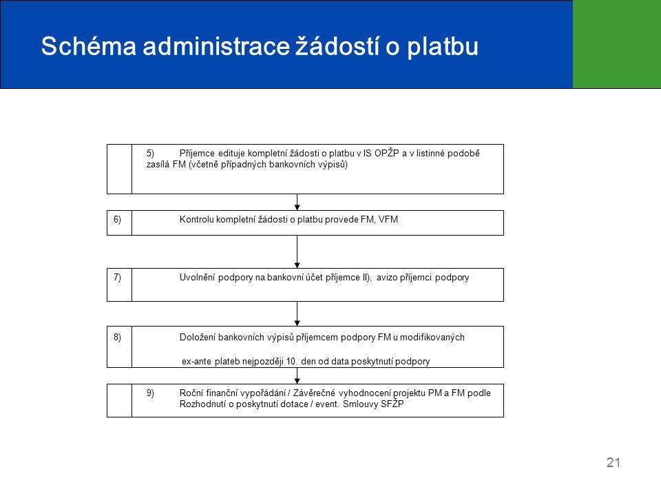 21 Schéma administrace žádostí o platbu 5) Příjemce edituje kompletní žádosti o platbu v IS OPŽP a v listinné podobě zasílá FM (včetně případných bankovních výpisů) 6) Kontrolu kompletní žádosti o platbu provede FM, VFM 7) Uvolnění podpory na bankovní účet příjemce II), avizo příjemci podpory 8) Doložení bankovních výpisů příjemcem podpory FM u modifikovaných ex-ante plateb nejpozději 10.
